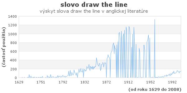 slovo draw the line