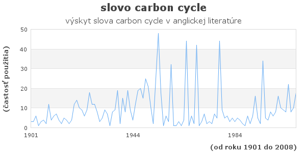 slovo carbon cycle
