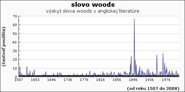 slovo woods