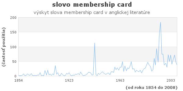 slovo membership card