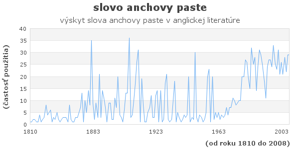 slovo anchovy paste