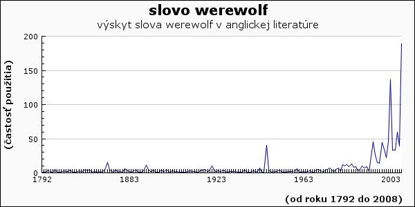 slovo werewolf