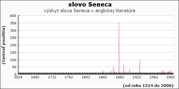 slovo Seneca