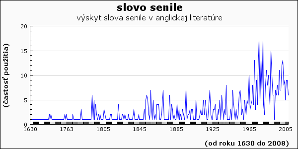 slovo senile