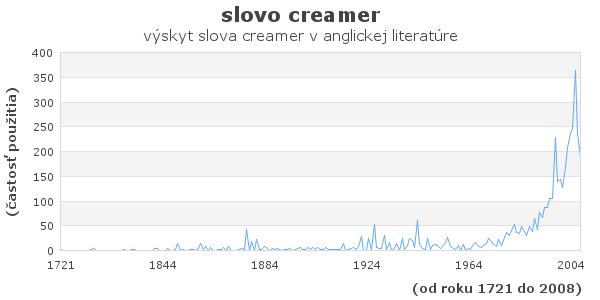 slovo creamer