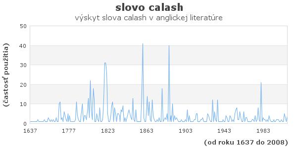 slovo calash