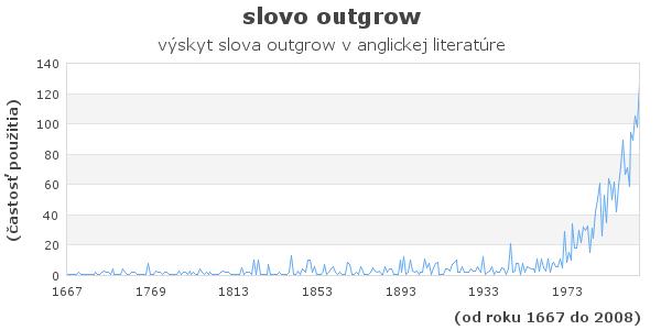 slovo outgrow