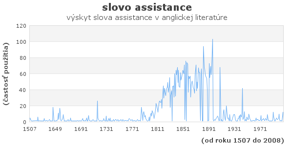 slovo assistance