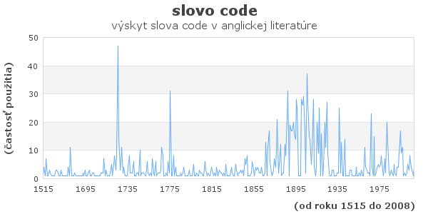 slovo code