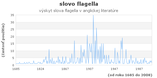 slovo flagella