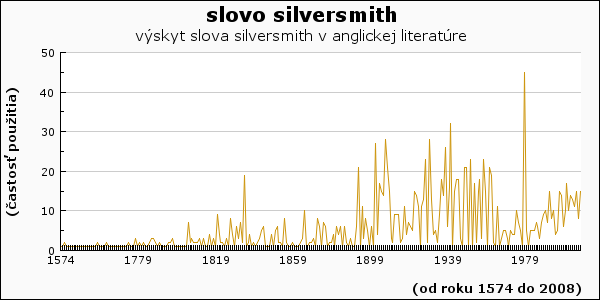 slovo silversmith