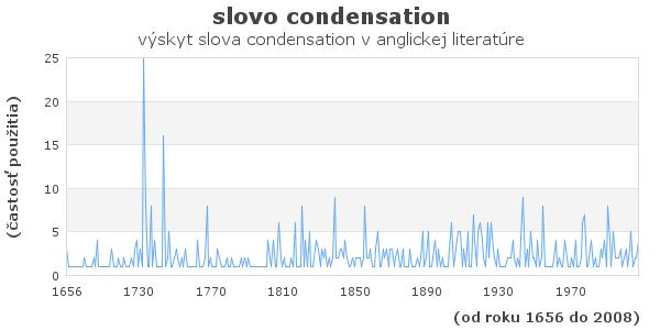 slovo condensation