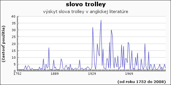slovo trolley