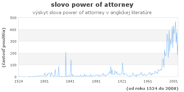 slovo power of attorney