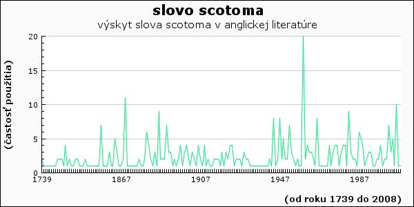 slovo scotoma