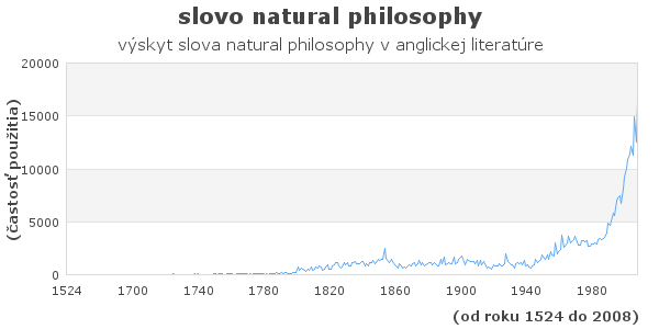 slovo natural philosophy