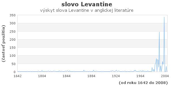 slovo Levantine