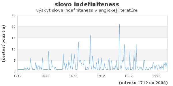 slovo indefiniteness