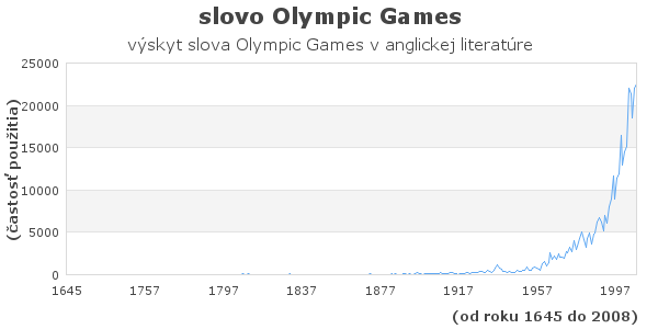 slovo Olympic games