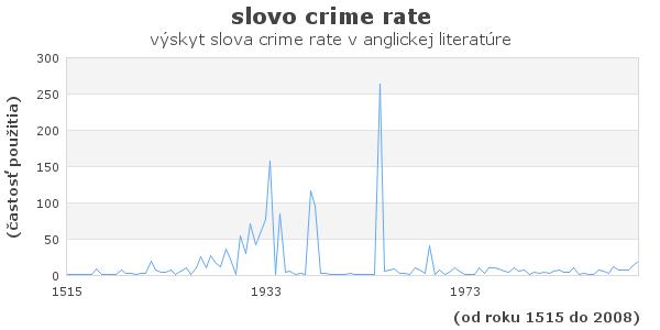 slovo crime rate