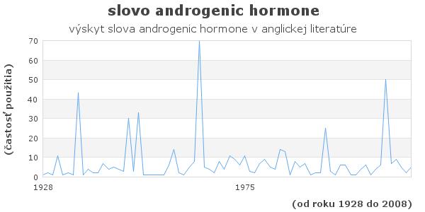slovo androgenic hormone