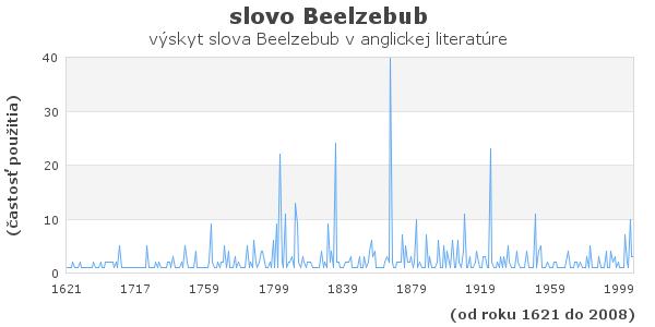 slovo Beelzebub