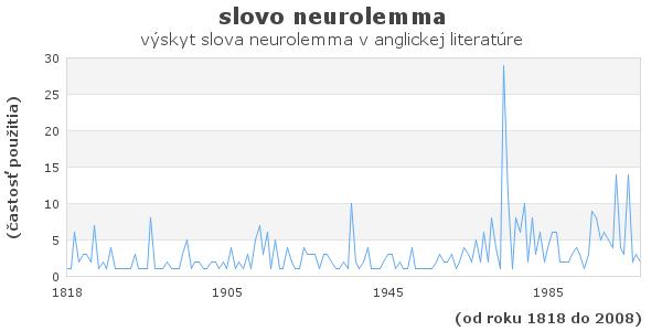slovo neurolemma