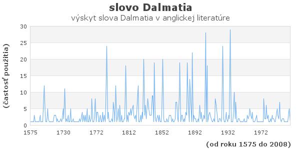 slovo Dalmatia