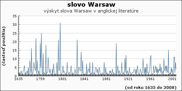 slovo Warsaw