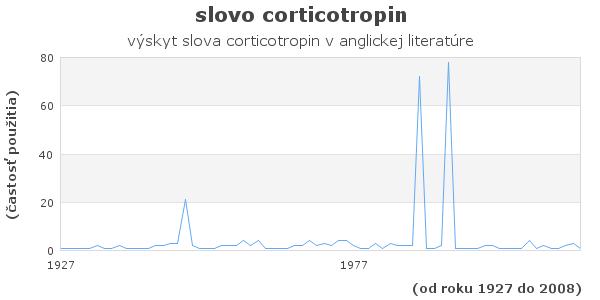 slovo corticotropin