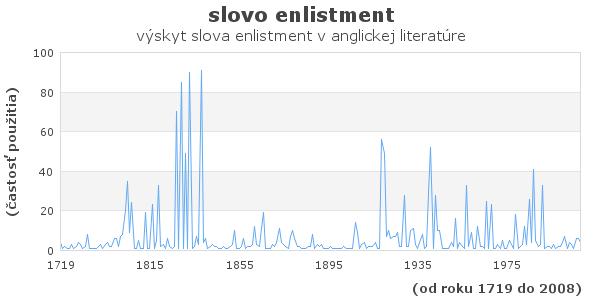 slovo enlistment