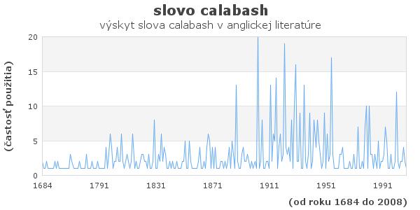 slovo calabash