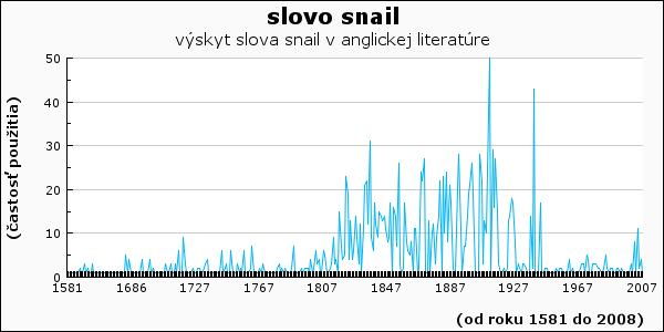 slovo snail