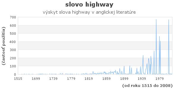 slovo highway