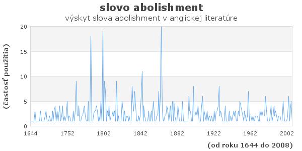 slovo abolishment