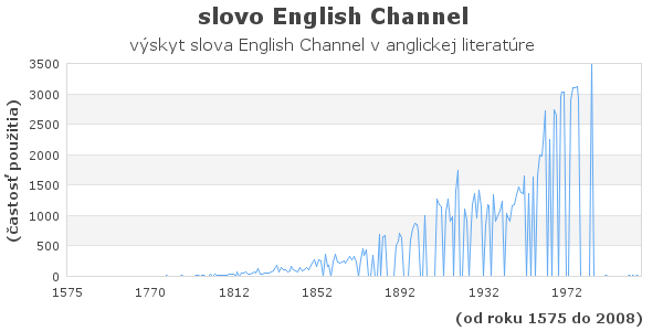 slovo English Channel