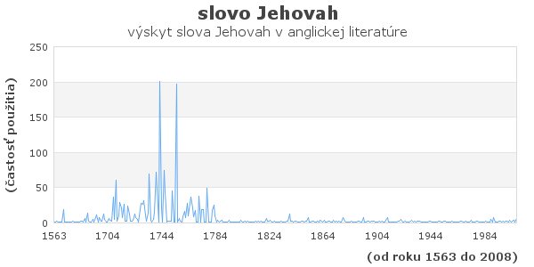 slovo Jehovah