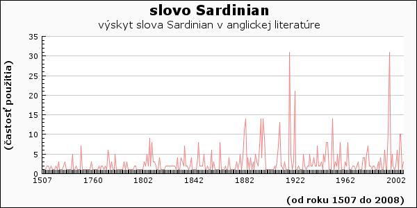 slovo Sardinian