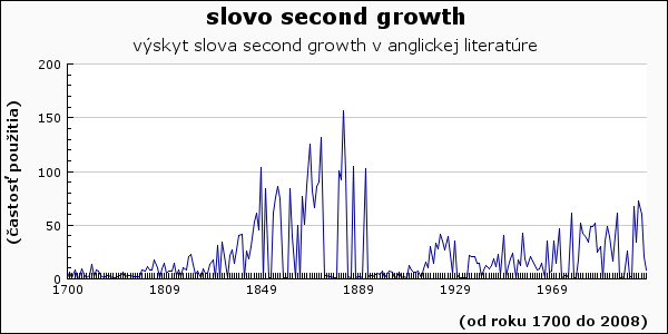 slovo second growth