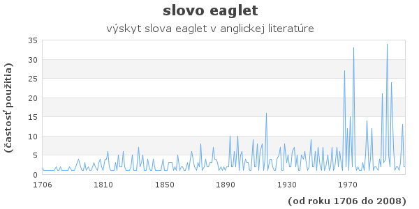 slovo eaglet