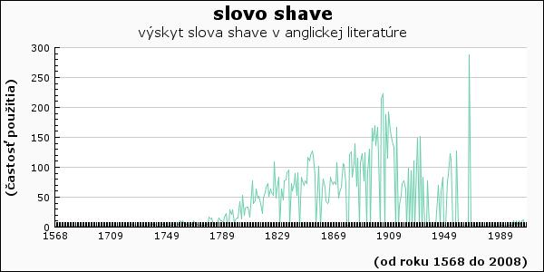 slovo shave