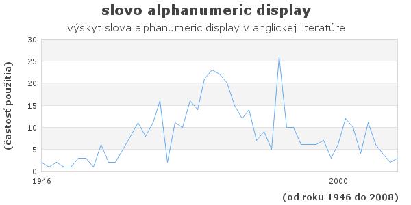 slovo alphanumeric display
