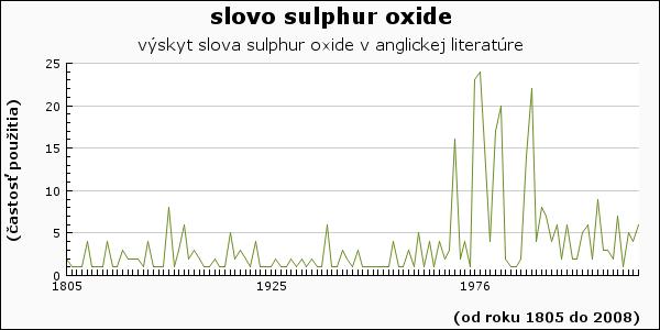 slovo sulphur oxide