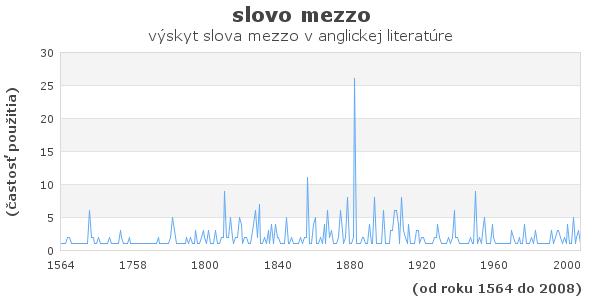 slovo mezzo
