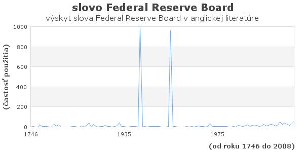 slovo Federal Reserve Board