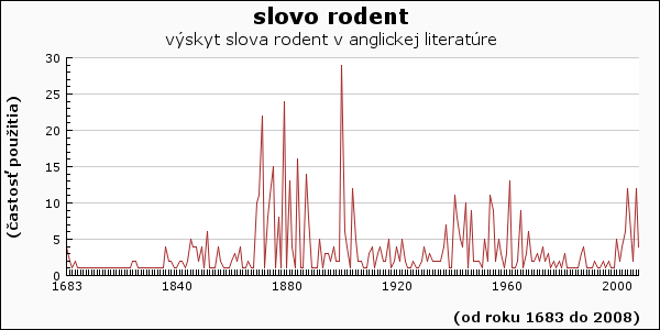 slovo rodent