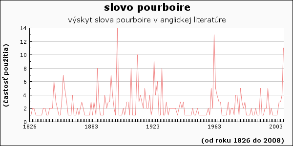 slovo pourboire