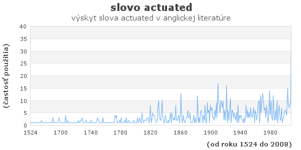 slovo actuated