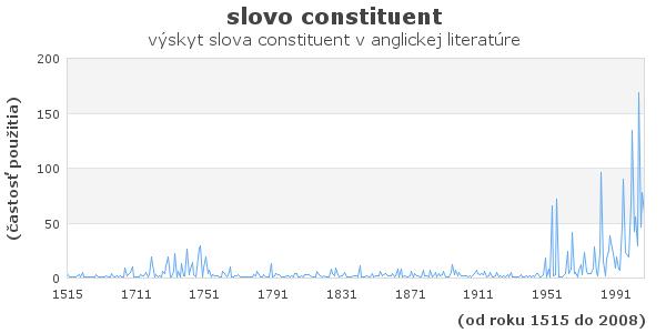slovo constituent