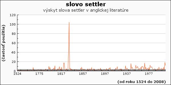 slovo settler